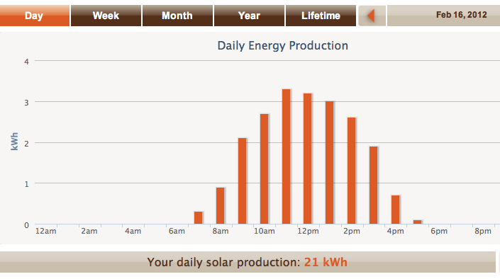 Rainy day and sunny day solar output graphs for last week (comparison) (2/2)