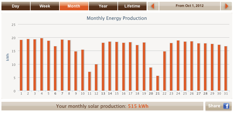 October 2012 solar output results